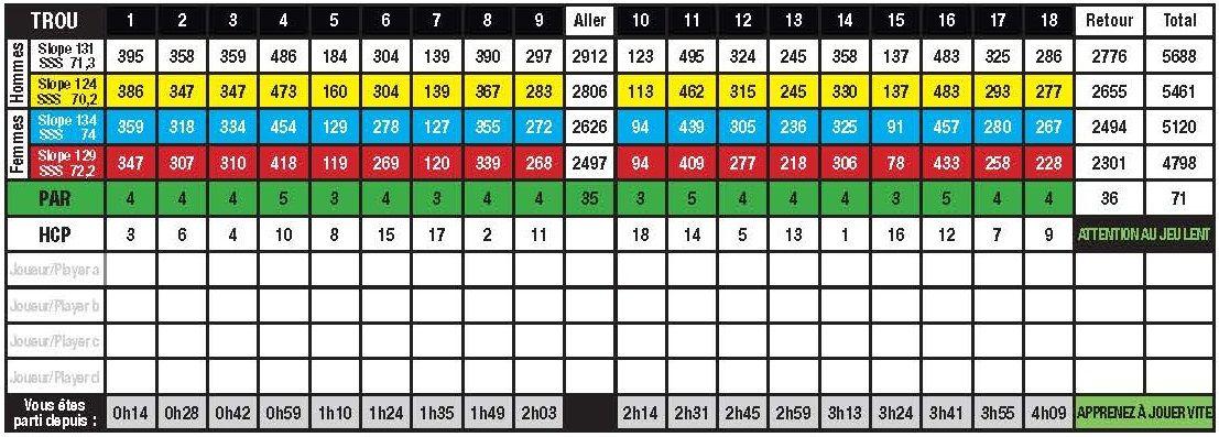 22+ Carte de score golf viral